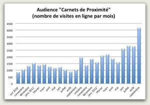 Audience Carnets de Proximité.jpg