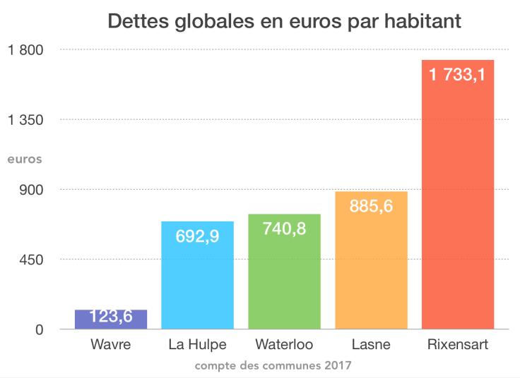 Dettes globales en euros par habitant